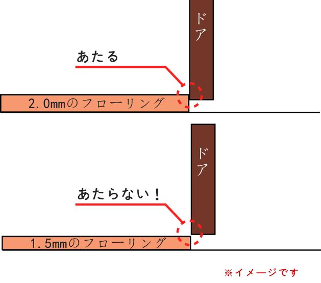 エミネンスリフォームフロアーがドアの最下部に干渉しないイメージ画像