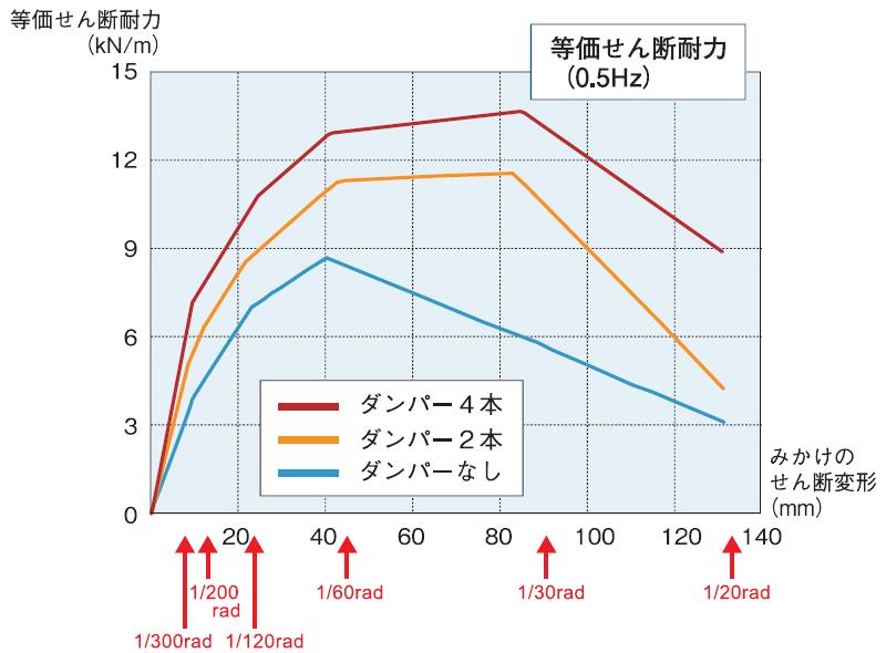 実験結果の表