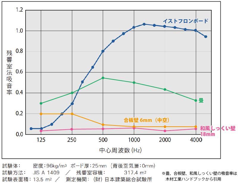 吸音率 グラフ