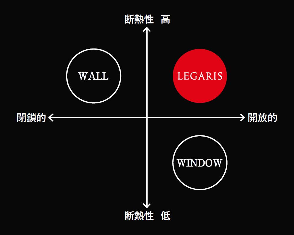 ポジショニングマップ : レガリス・壁・窓