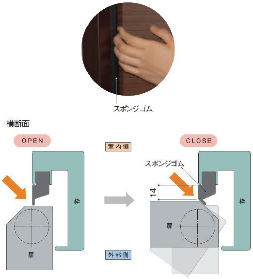 三和シャッター 指はさみ防止