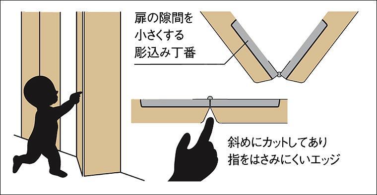 LIXIL 指はさみ防止