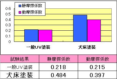 摩擦係数の資料