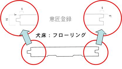 犬床の断面図