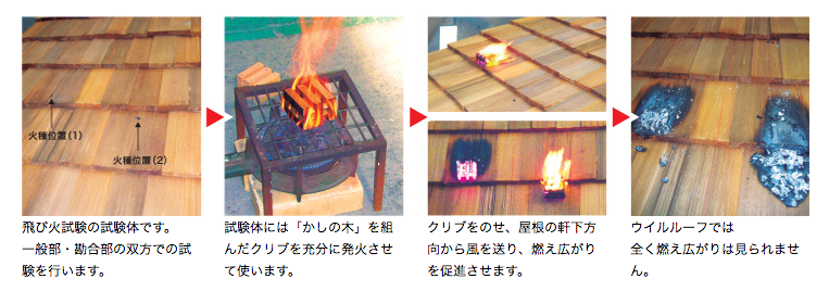 飛び火試験