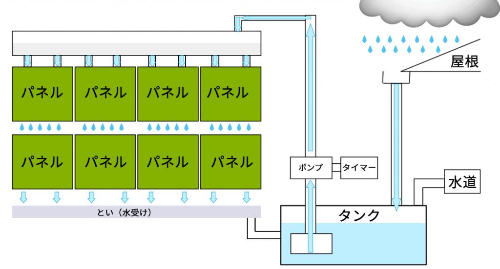 自動灌水(かんすい)型の壁面緑化システム