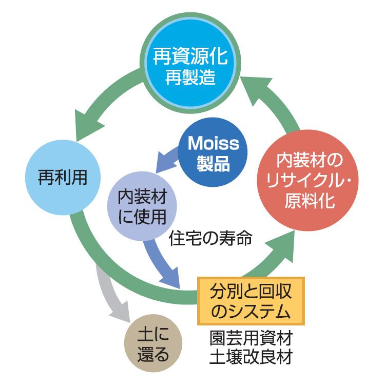 Moiss(モイス) : リサイクル性