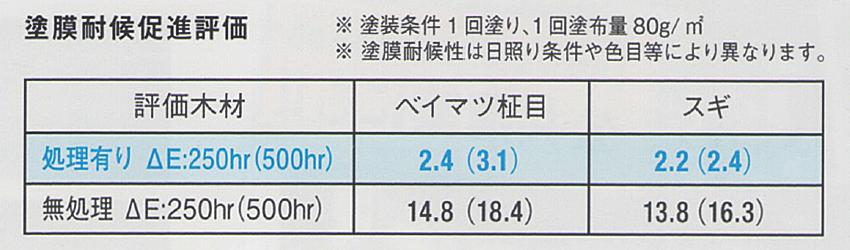 アリシスステイン : 塗膜耐候促進評価
