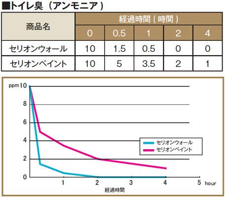 セリオン アンモニア減少のグラフ