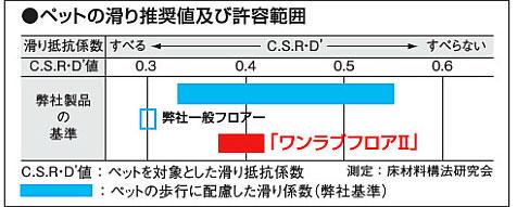 ワンラブフロア2 グラフ