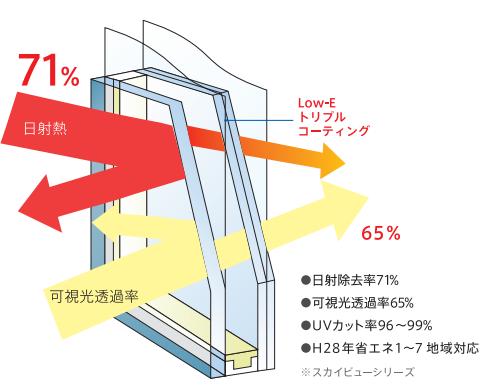 天窓の遮熱効果