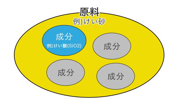 原料と成分の概念図