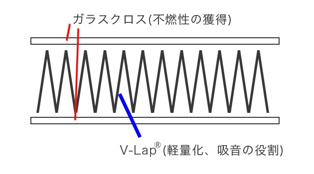V-Lapの構造