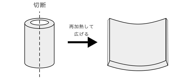 シリンダー法の概念図