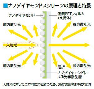 ナノダイヤモンドスクリーンの原理と特徴