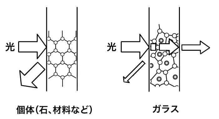 固体とガラスの光透過概念図その2