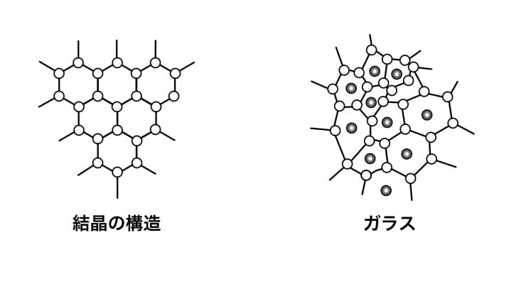 結晶体とガラスの構造概念図