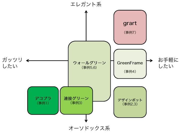 緑化建材のポジショニングマップ
